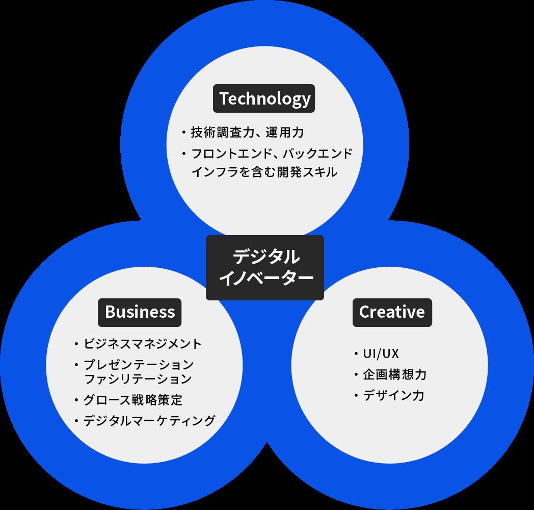 なぜデジタルイノベーターが重要なのか?